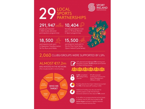 Findings of 2016 Local Sports Partnership SPEAK Report Published